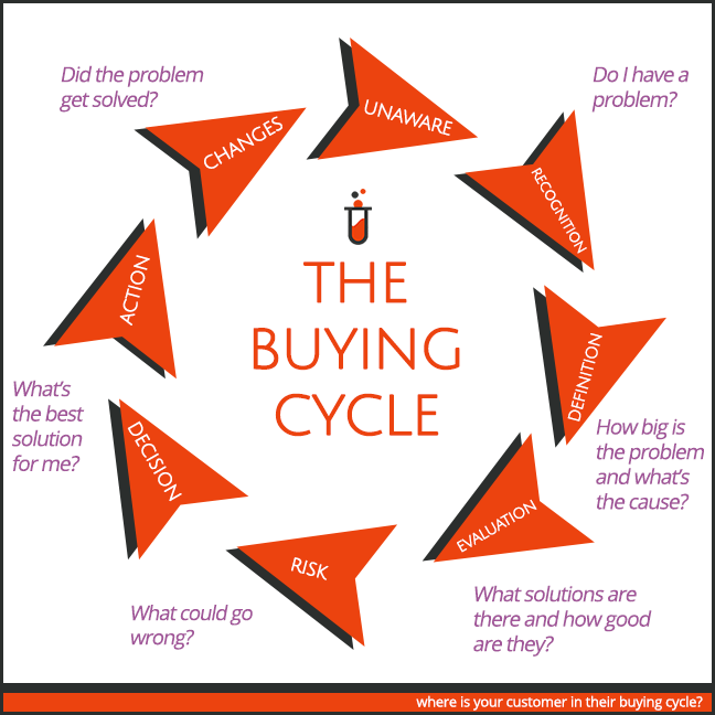 customer buyer cycle