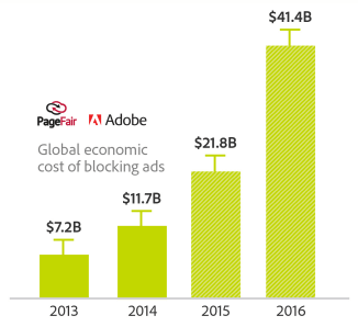 cost of ad blocking - ecommerce content strategy